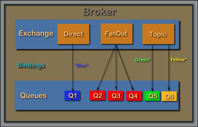AMQP-Broker